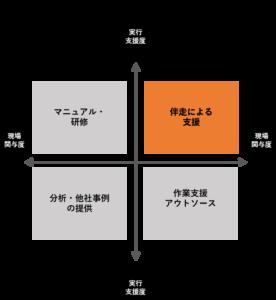組織課題の解決おける「伴走支援」の位置付け